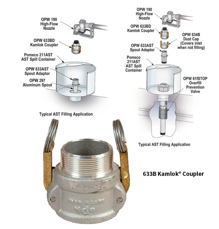 OPW Kamlok Dry connect couplings