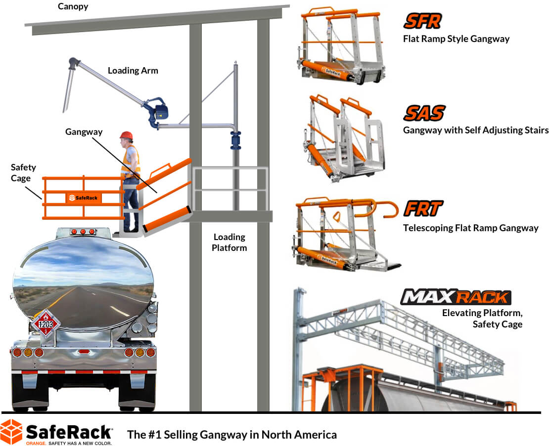bulk loading fall protection equipment