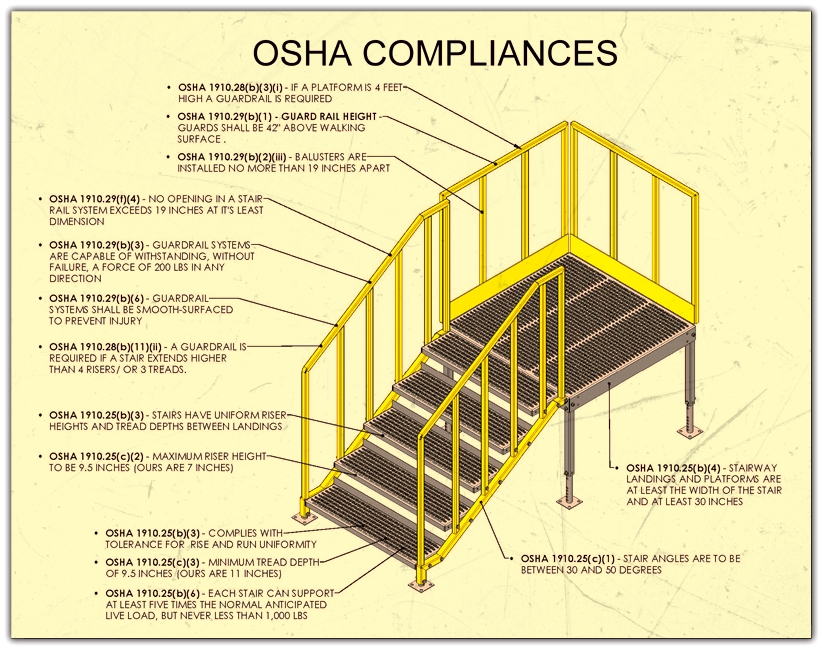 OSHA Metal Stairs Compliance