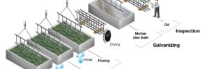 Powder Coating vs Galvanizing